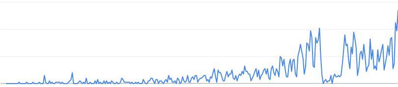 ein Jahr bloggen Statistik